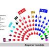Djukanovic pritët të formojë shumicën me partitë e vogla