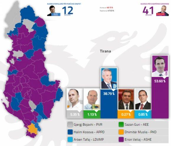 zgjedhjet lokale shqiperi 2015